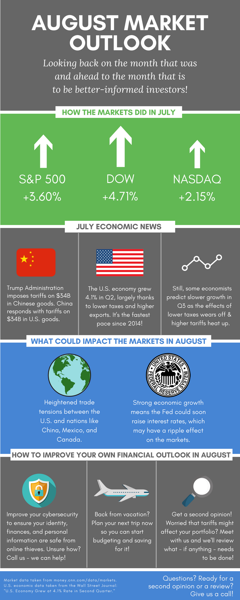 August 2018 Market Outlook IMAGE