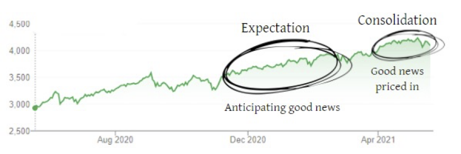 Trending-2021-Graph