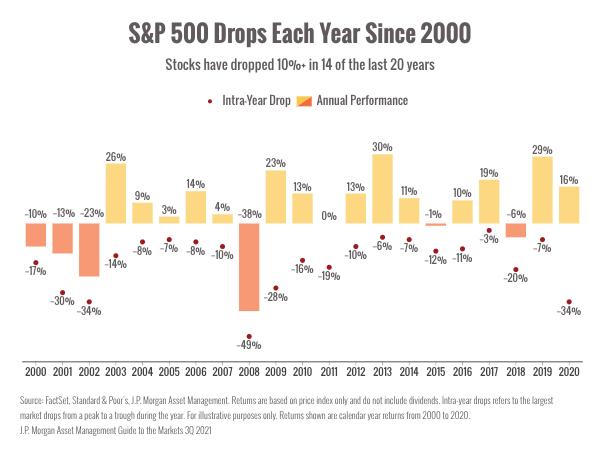 sandp-since-2000-chart